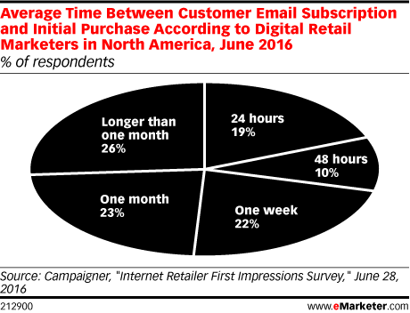 Average Time Between Customer Email Subscription and Initial Purchase According to Digital Retail Marketers in North America, June 2016 (% of respondents)