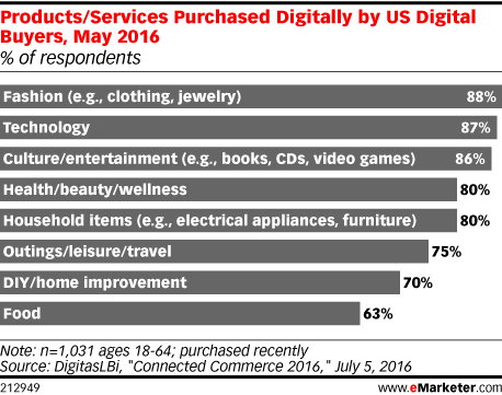Products/Services Purchased Digitally by US Digital Buyers, May 2016 (% of respondents)
