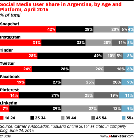 Social Media User Share in Argentina, by Age and Platform, April 2016 (% of total)