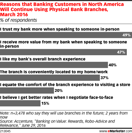 Reasons that Banking Customers in North America Will Continue Using Physical Bank Branches, March 2016 (% of respondents)