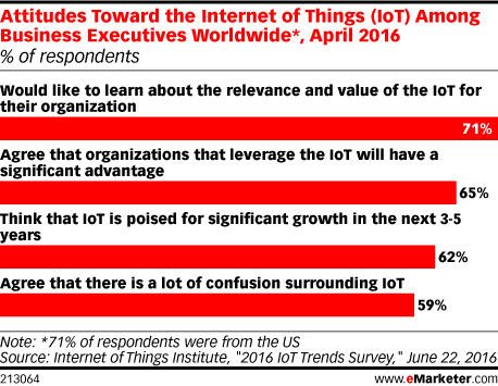 Attitudes Toward the Internet of Things (IoT) Among Business Executives Worldwide*, April 2016 (% of respondents)