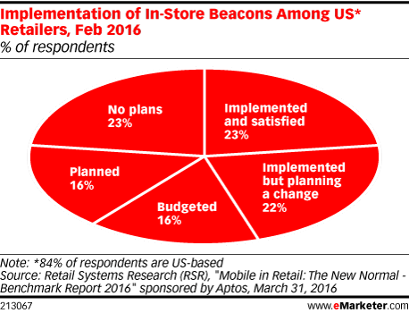 Implementation of In-Store Beacons Among US* Retailers, Feb 2016 (% of respondents)