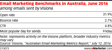 Email Marketing Benchmarks in Australia, June 2016 (among emails sent by Vision6)