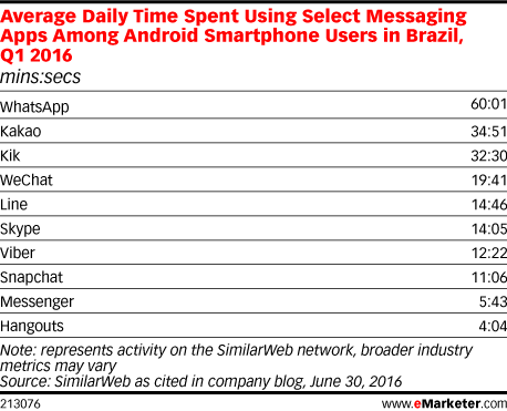 Average Daily Time Spent Using Select Messaging Apps Among Android Smartphone Users in Brazil, Q1 2016 (mins:secs)
