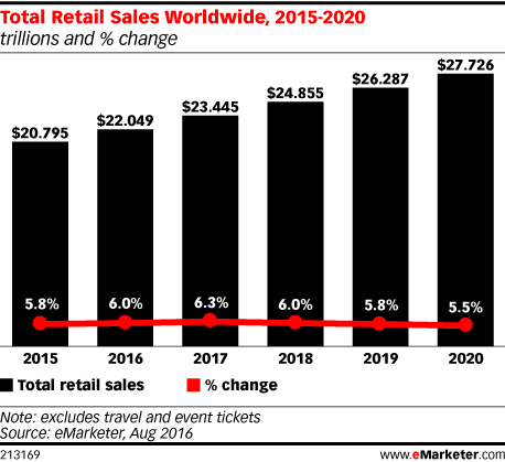 Total Retail Sales Worldwide, 2015-2020 (trillions and % change)