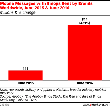Mobile Messages with Emojis Sent by Brands Worldwide, June 2015 & June 2016 (millions & % change)