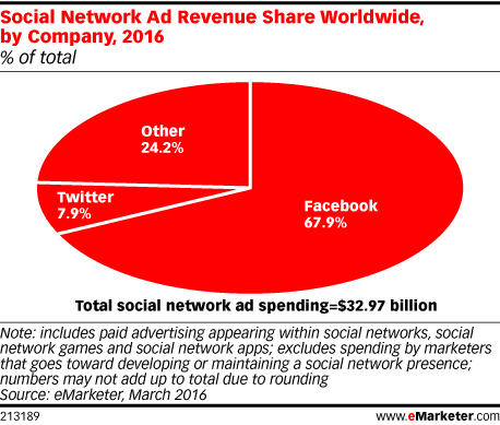 Social Network Ad Revenue Share Worldwide, by Company, 2016 (% of total)