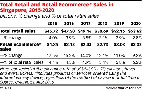 Total Retail and Retail Ecommerce* Sales in Singapore, 2015-2020 (billions, % change and % of total retail sales)