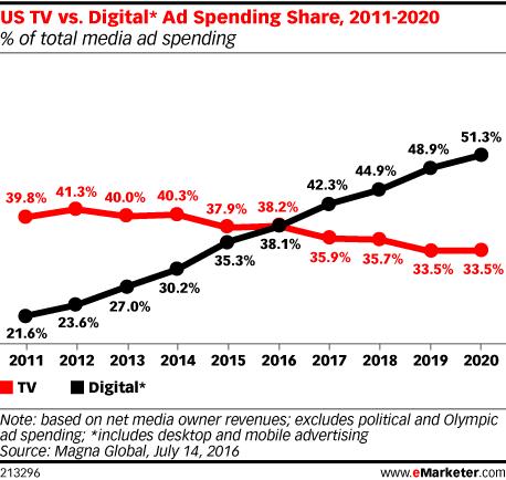 US TV vs. Digital* Ad Spending Share, 2011-2020 (% of total media ad spending)
