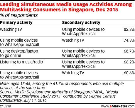 Leading Simultaneous Media Usage Activities Among Multitasking Consumers in Singapore, Dec 2015 (% of respondents)