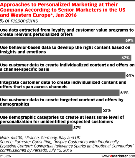 Approaches to Personalized Marketing at Their Company According to Senior Marketers in the US and Western Europe*, Jan 2016 (% of respondents)