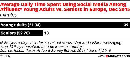 Average Daily Time Spent Using Social Media Among Affluent* Young Adults vs. Seniors in Europe, Dec 2015 (minutes)