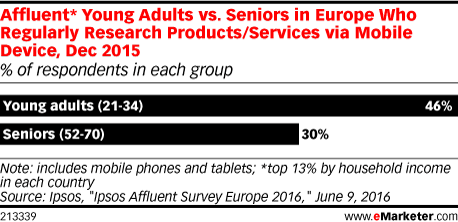 Affluent* Young Adults vs. Seniors in Europe Who Regularly Research Products/Services via Mobile Device, Dec 2015 (% of respondents in each group)