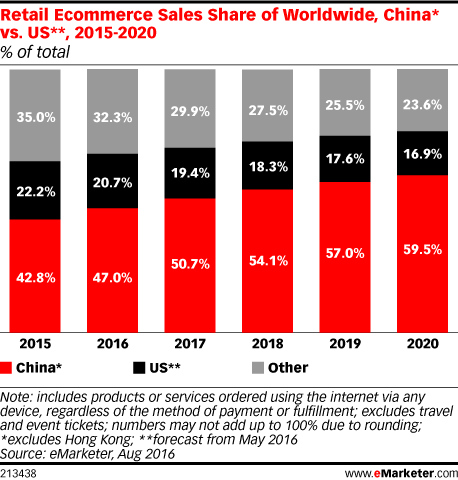Retail Ecommerce Sales Share of Worldwide, China* vs. US**, 2015-2020 (% of total)