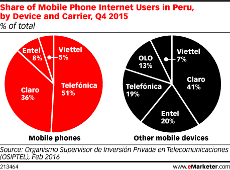 Share of Mobile Phone Internet Users in Peru, by Device and Carrier, Q4 2015 (% of total)