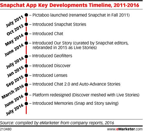 Snapchat App Key Developments Timeline, 2011-2016