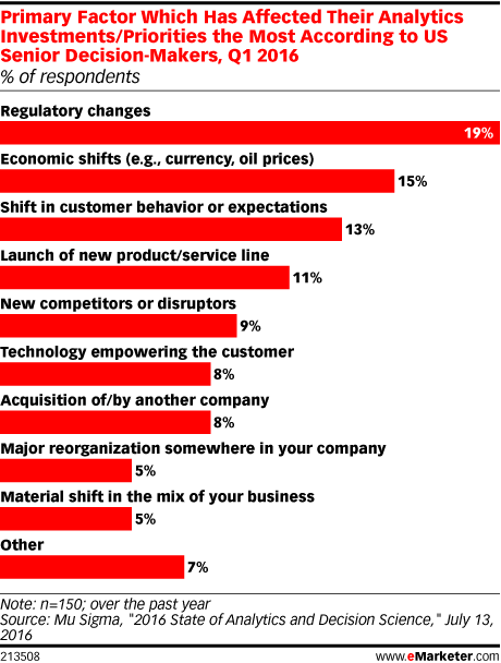 Primary Factor Which Has Affected Their Analytics Investments/Priorities the Most According to US Senior Decision-Makers, Q1 2016 (% of respondents)