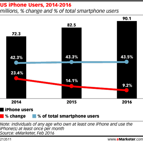 US iPhone Users, 2014-2016 (millions, % change and % of total smartphone users)