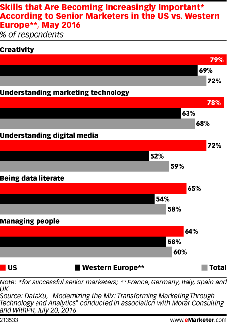 Skills that Are Becoming Increasingly Important* According to Senior Marketers in the US vs. Western Europe**, May 2016 (% of respondents)