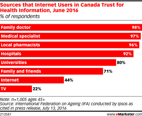 Sources that Internet Users in Canada Trust for Health Information, June 2016 (% of respondents)