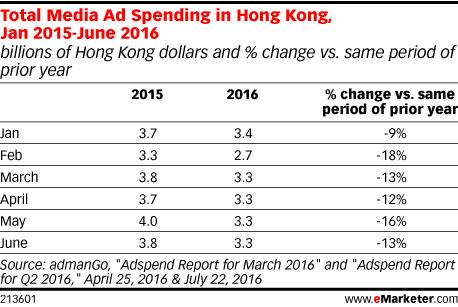Total Media Ad Spending in Hong Kong, Jan 2015-June 2016 (billions of Hong Kong dollars and % change vs. same period of prior year)
