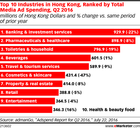 Top 10 Industries in Hong Kong, Ranked by Total Media Ad Spending, Q2 2016 (millions of Hong Kong Dollars and % change vs. same period of prior year)