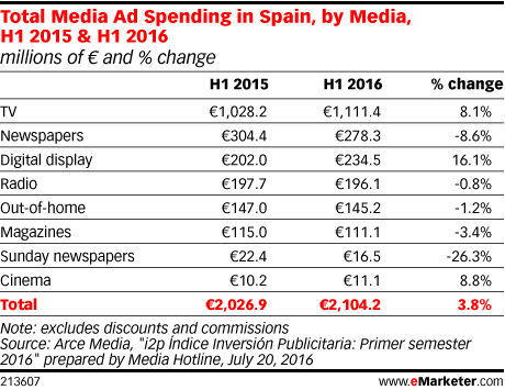 Total Media Ad Spending in Spain, by Media, H1 2015 & H1 2016 (millions of € and % change)