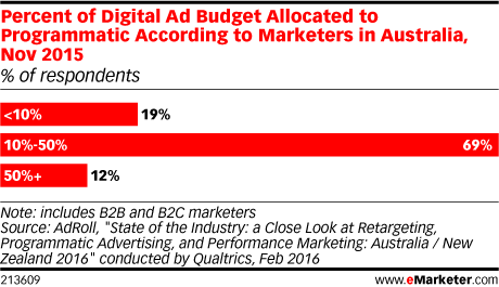 Percent of Digital Ad Budget Allocated to Programmatic According to Marketers in Australia, Nov 2015 (% of respondents)