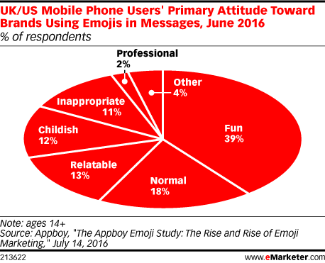 UK/US Mobile Phone Users' Primary Attitude Toward Brands Using Emojis in Messages, June 2016 (% of respondents)
