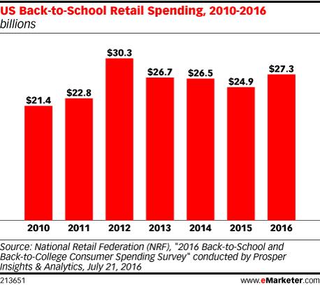 US Back-to-School Retail Spending, 2010-2016 (billions)