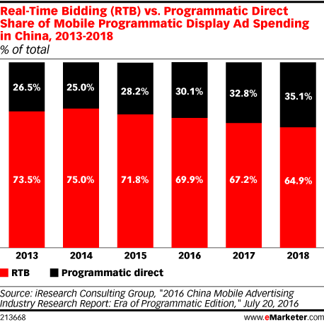 Real-Time Bidding (RTB) vs. Programmatic Direct Share of Mobile Programmatic Display Ad Spending in China, 2013-2018 (% of total)