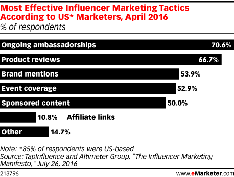 Most Effective Influencer Marketing Tactics According to US* Marketers, April 2016 (% of respondents)