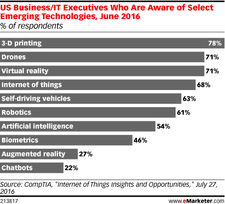 US Business/IT Executives Who Are Aware of Select Emerging Technologies, June 2016 (% of respondents)