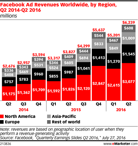 Facebook Ad Revenues Worldwide, by Region, Q2 2014-Q2 2016 (millions)