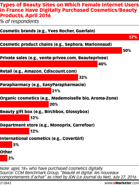 Types of Beauty Sites on Which Female Internet Users in France Have Digitally Purchased Cosmetics/Beauty Products, April 2016 (% of respondents)