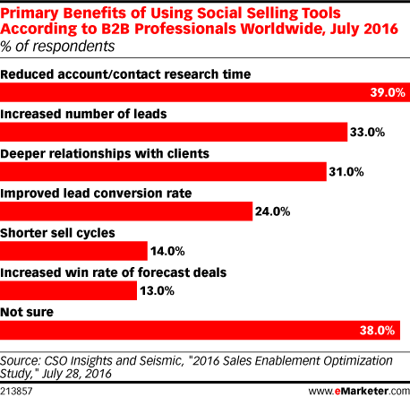 Primary Benefits of Using Social Selling Tools According to B2B Professionals Worldwide, July 2016 (% of respondents)