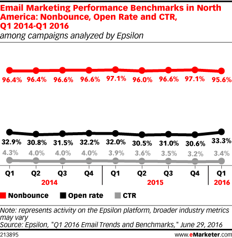 Email Marketing Performance Benchmarks in North America: Nonbounce, Open Rate and CTR, Q1 2014-Q1 2016 (among campaigns analyzed by Epsilon)