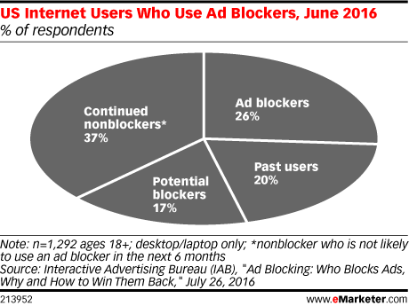 US Internet Users Who Use Ad Blockers, June 2016 (% of respondents)