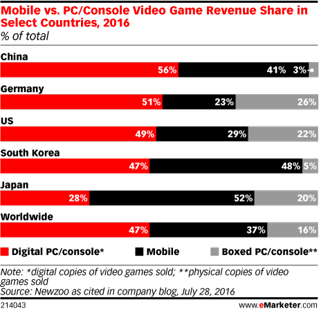 Mobile vs. PC/Console Video Game Revenue Share in Select Countries, 2016 (% of total)