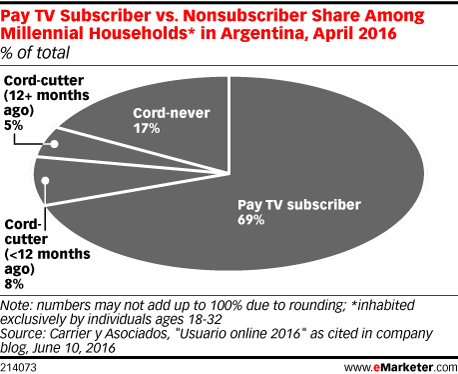 Pay TV Subscriber vs. Nonsubscriber Share Among Millennial Households* in Argentina, April 2016 (% of total)