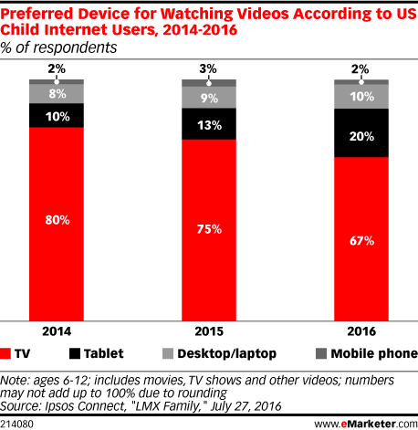 Preferred Device for Watching Videos According to US Child Internet Users, 2014-2016 (% of respondents)
