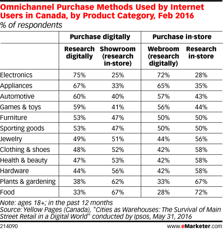 Omnichannel Purchase Methods Used by Internet Users in Canada, by Product Category, Feb 2016 (% of respondents)