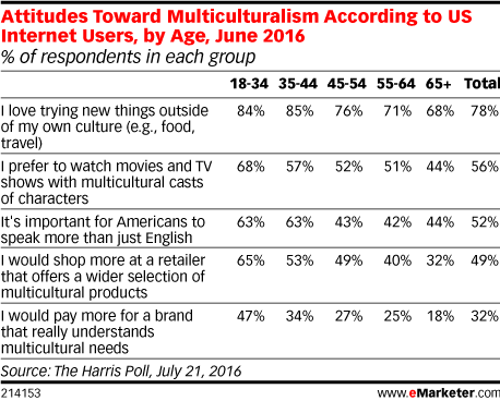 Attitudes Toward Multiculturalism According to US Internet Users, by Age, June 2016 (% of respondents in each group)