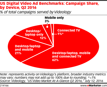 US Digital Video Ad Benchmarks: Campaign Share, by Device, Q2 2016 (% of total campaigns served by Videology)