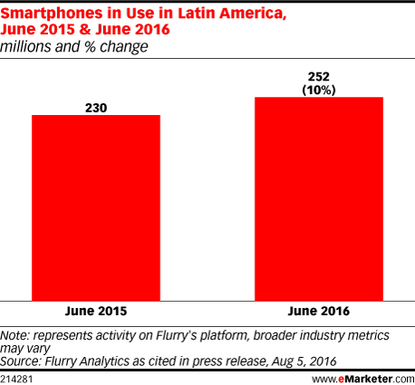 Smartphones in Use in Latin America, June 2015 & June 2016 (millions and % change)
