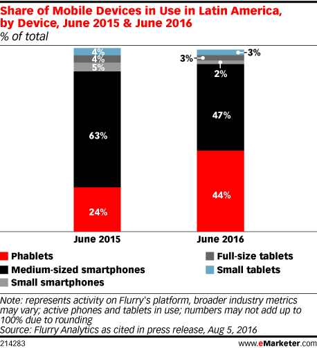 Share of Mobile Devices in Use in Latin America, by Device, June 2015 & June 2016 (% of total)