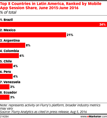 Top 8 Countries in Latin America, Ranked by Mobile App Session Share, June 2015-June 2016 (% of total)