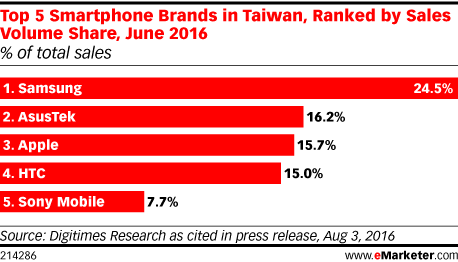 Top 5 Smartphone Brands in Taiwan, Ranked by Sales Volume Share, June 2016 (% of total sales)