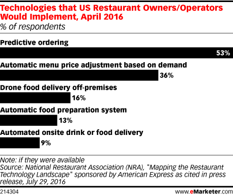 Technologies that US Restaurant Owners/Operators Would Implement, April 2016 (% of respondents)