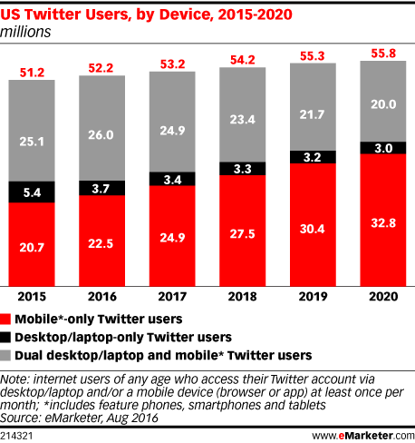 US Twitter Users, by Device, 2015-2020 (millions)